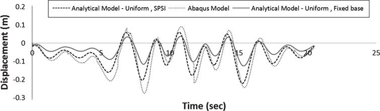 A new approach to soil-pile-structure modeling of long-span