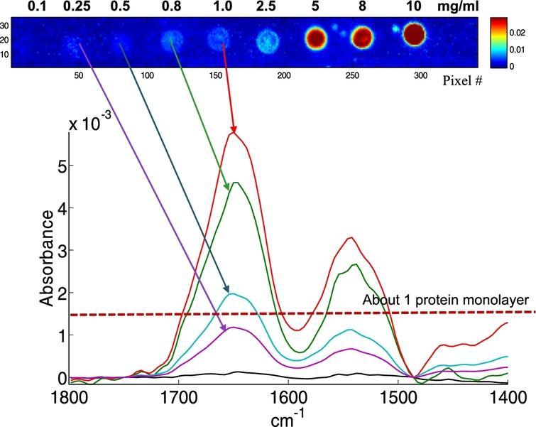 Analysis Of Protein Microarrays Bynbspftirnbspimaging Ios Press