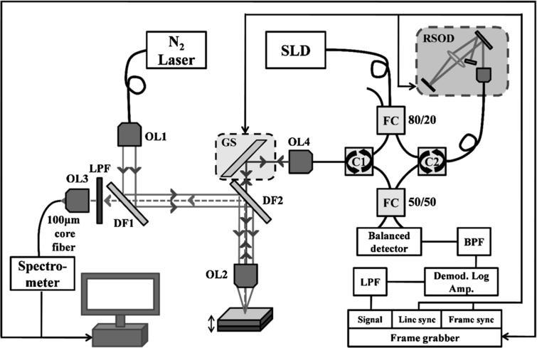 A dual-modal optical system combining depth-sensitive