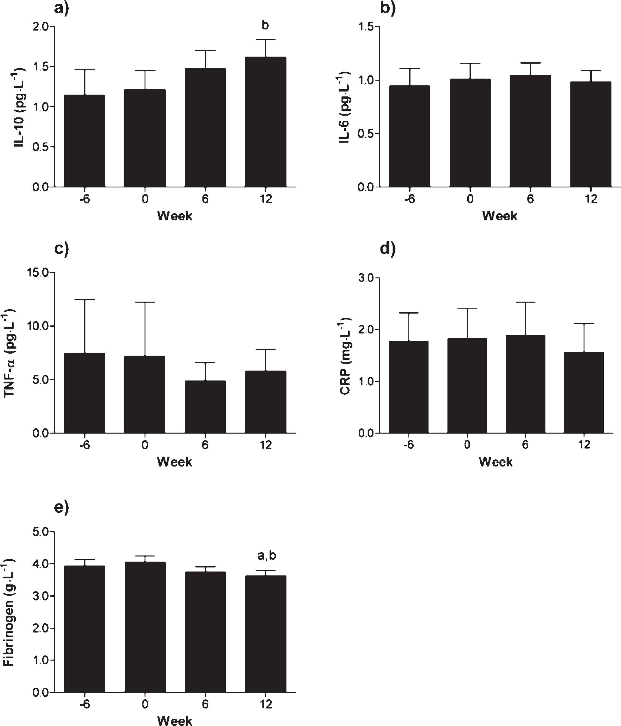 regular walking improves plasma protein concentrations that promote rh content iospress com