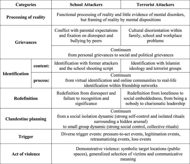 Same but Different? Developmental Pathways to Demonstrative