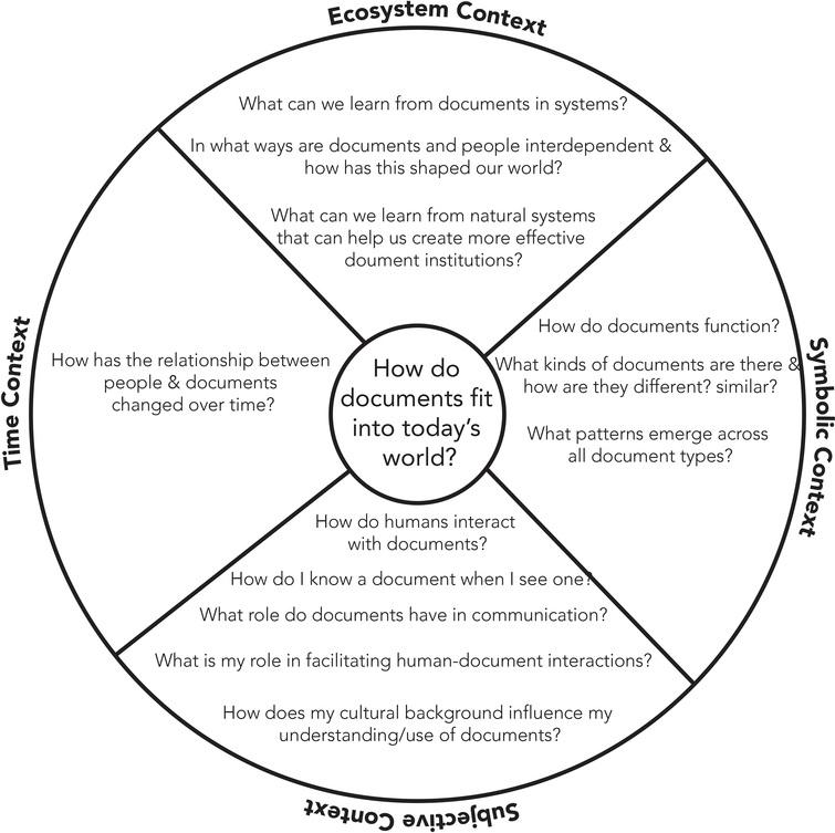 Blank slate: Using systems thinking to develop an integrated
