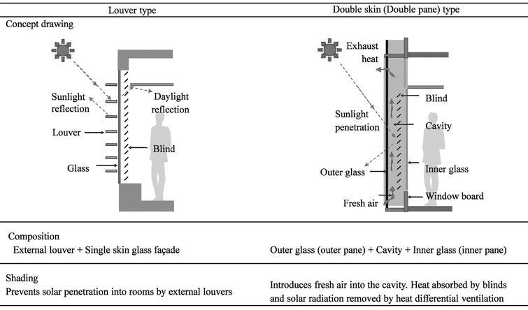 Diagonally Arranged Louvers In Integrated Facade Systems