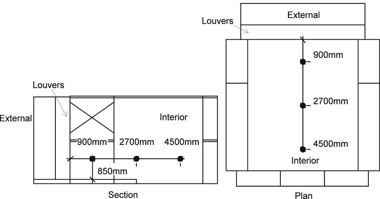 Interior illuminance measurement points.