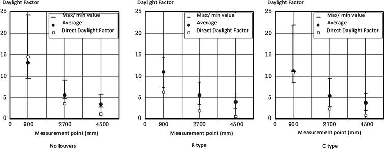 Measurement results (daylight factor % ).