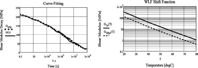 Structural glass envelopes – Implementation of environmental studies
