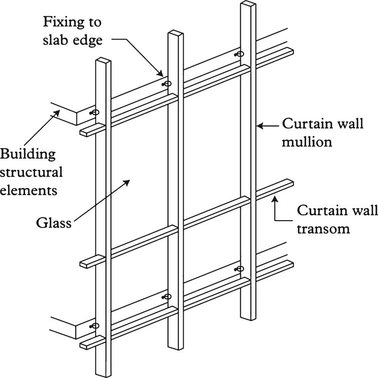 Main Elements Of Curtain Wall