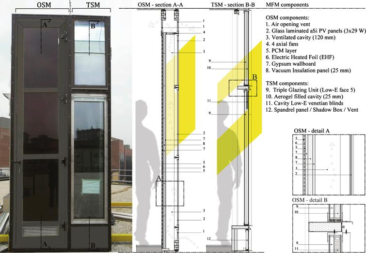 Assessing The Performance Of An Advanced Integrated Facade