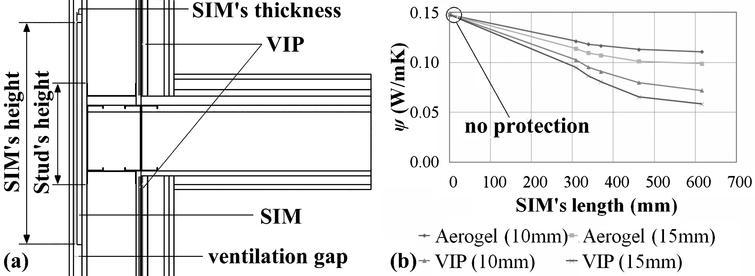 Numerical investigation of the effect of vacuum insulation