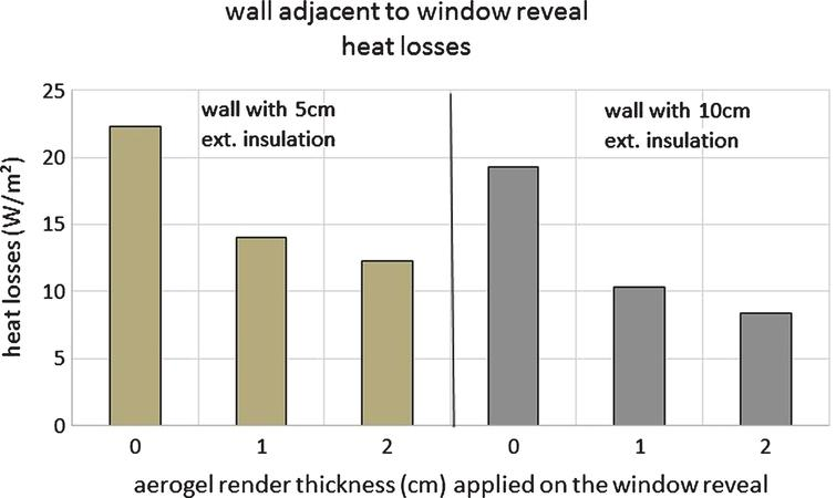 Performance evaluation of buildings with