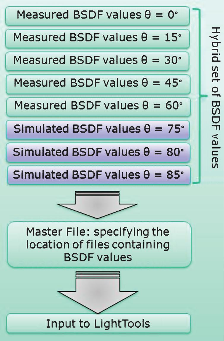 Diagram illustrating the approach of inputting the tabular hBSDF scatter data into LightTools.