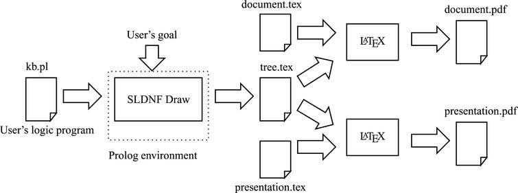 Sldnf Draw Visualization Of Prolog Operational Semantics In Latex 1