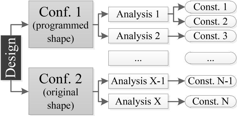 Lightweight parametric design optimization for 4D printed parts