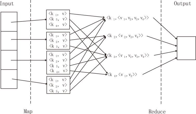 mining association rules on big data through mapreduce