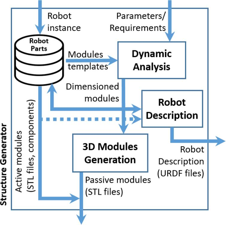 Ontology based design, control and programming of modular robots
