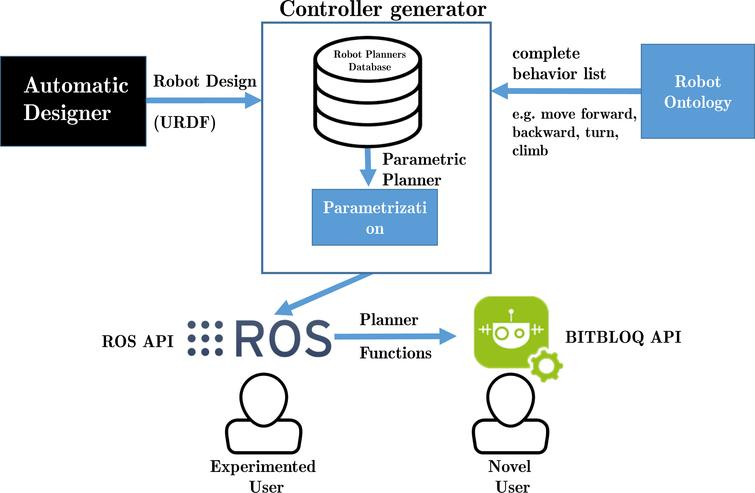 Ontology based design, control and programming of modular