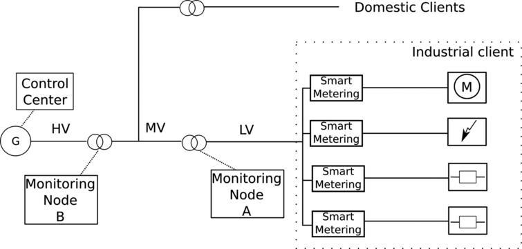 A comprehensive common-sense-based architecture for