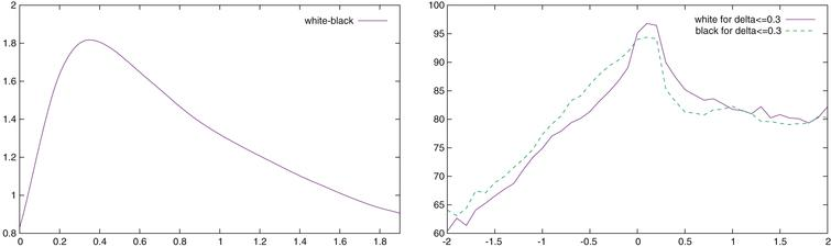 Difference between the accumulated raw conformance indicator of White and Black (in percent) as a function of δ (left), and percentage of moves with an accumulated raw conformance δ ≤ 0.3 as a function of the position evaluation (right).