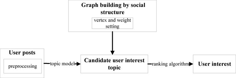 Microblog oriented interest extraction with both content and