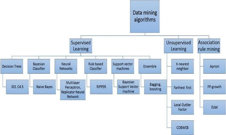 Collaborative data mining for clinical trial analytics - IOS
