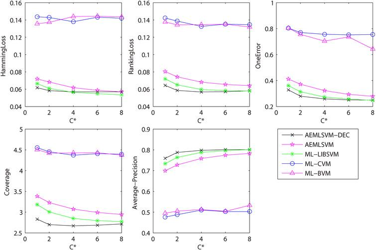 Fast multi-label SVM training based on approximate extreme points