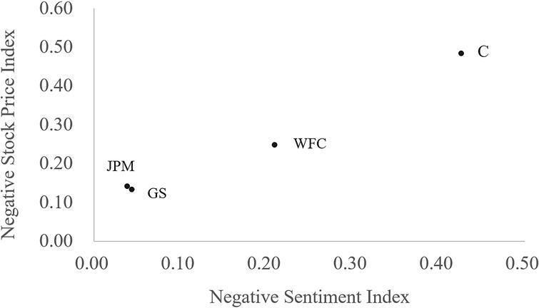 Stock price prediction through sentiment analysis of
