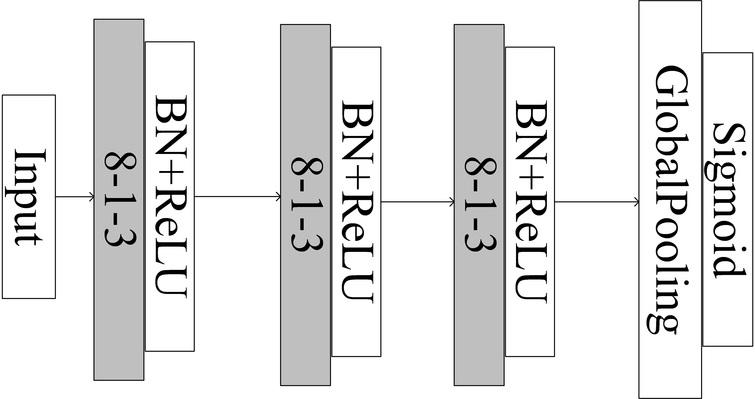 Cost-sensitive convolutional neural networks for imbalanced