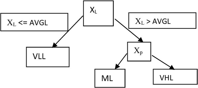 When multiple weather variables matter: Intelligent STLF of