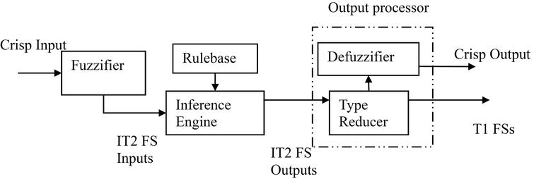 block diagram reducer a hybrid algorithm of interval type 2 fuzzy logic system and block diagram reduction problems interval type 2 fuzzy logic