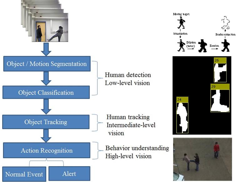 Survey and analysis of human activity recognition in