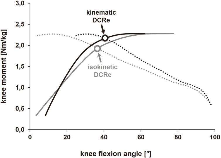 Kinematic analysis of isokinetic knee flexor and extensor
