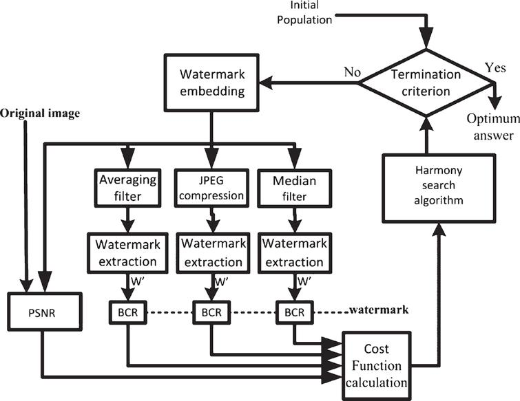 A novel scheme for selection of watermark strength in