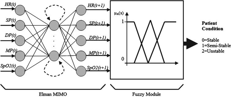 Dynamic Fuzzy-Neural based tool formonitoring and
