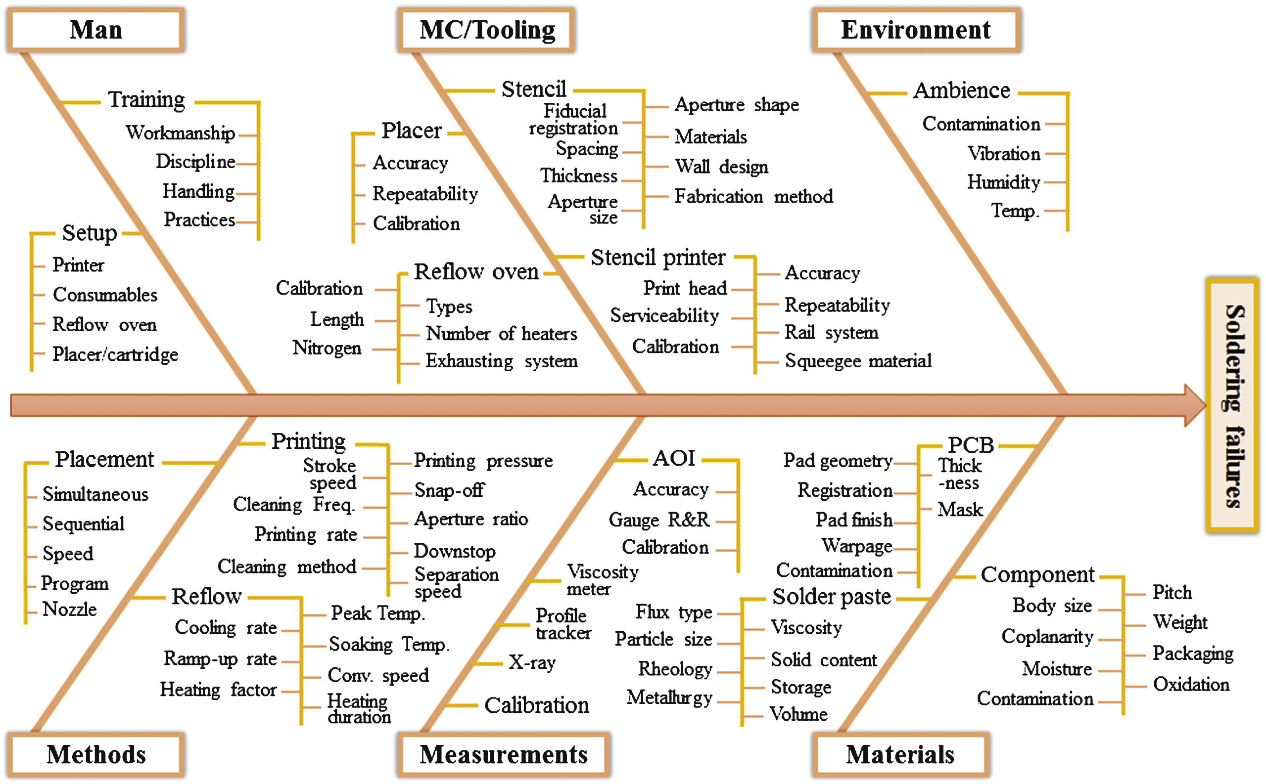 Fishbone diagram for fmea introduction to electrical wiring diagrams identification and risk assessment of soldering failure sources rh content iospress com fishbone diagram for eating disorders fishbone diagram format ccuart Choice Image