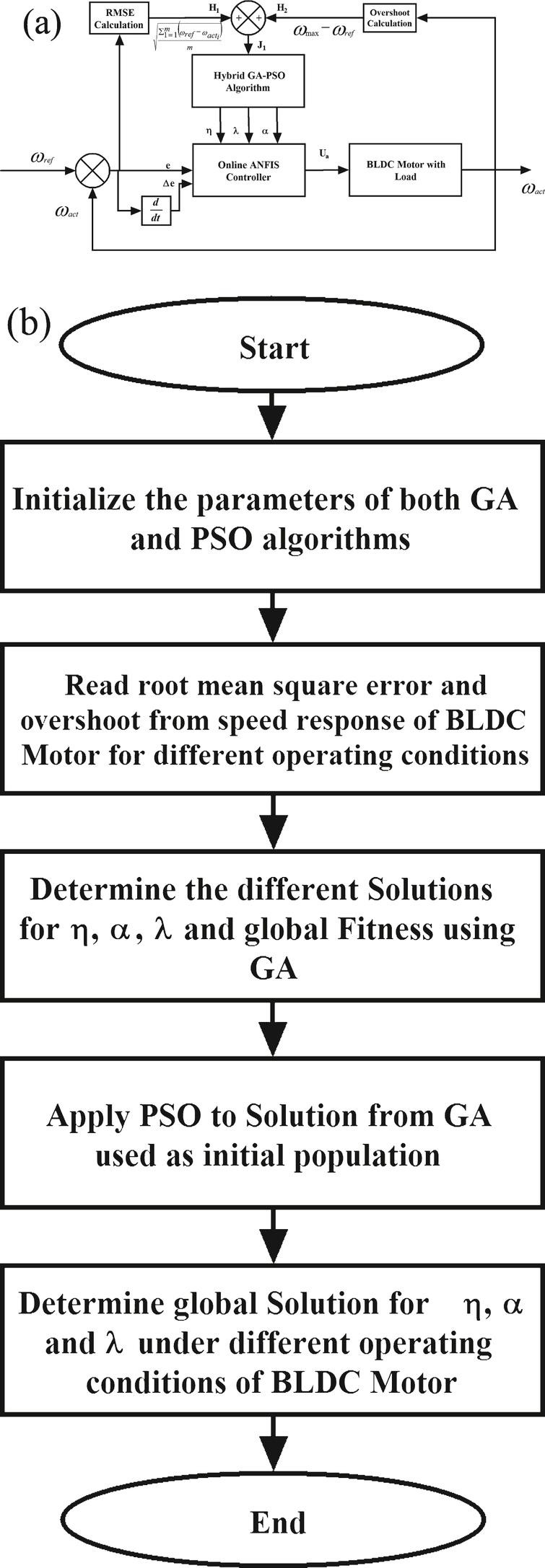 Ga Pso Optimized Online Anfis Based Speed Controller For Brushless Figure 4 Closed Loop Dc Motor Control Circuit With The A Hybrid Approach Tuning Of Learning Parameters