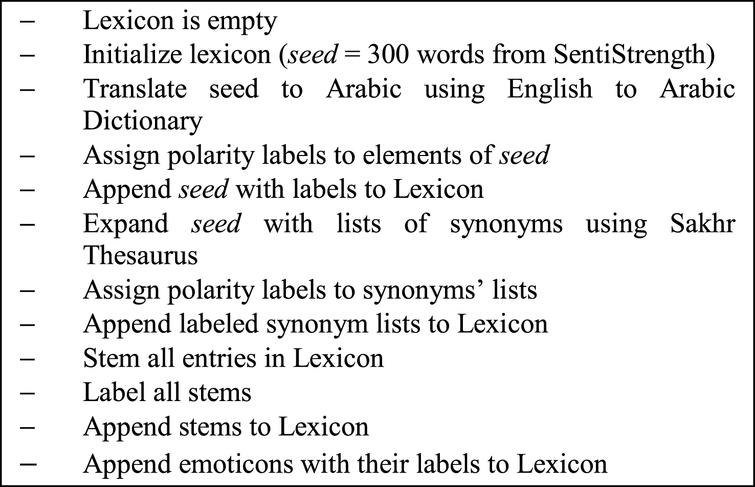Detecting Sentiment Embedded In Arabic Social Media A Lexicon