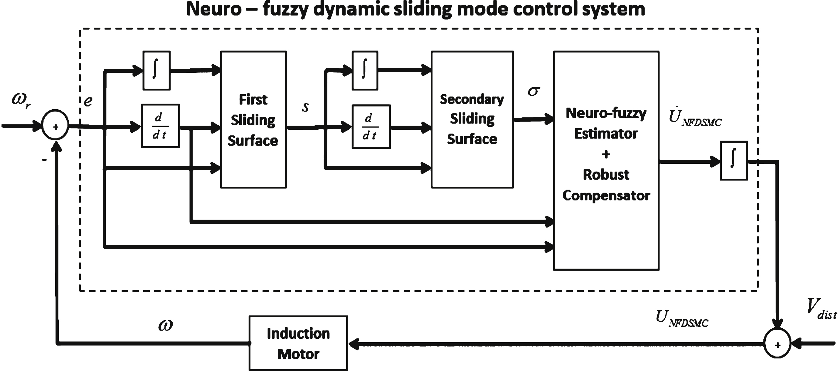 Pdf theory applications sliding mode and control