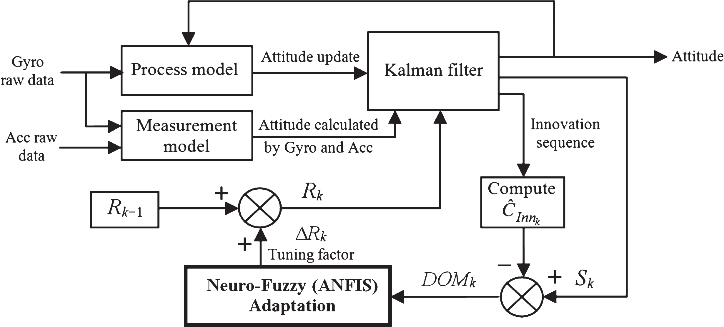 Block Diagram Of Extended Kalman Filter Electrical Wiring Attitude Estimation Using A Neuro Fuzzy Tuning Based Adaptive Localization