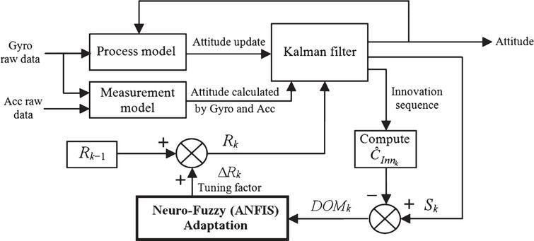Attitude estimation using a Neuro-Fuzzy tuning based adaptive Kalman