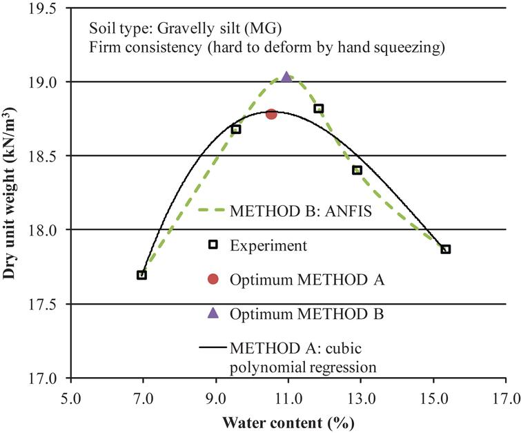 Soil compaction optimization with soft constrain ios press for 90 soil compaction