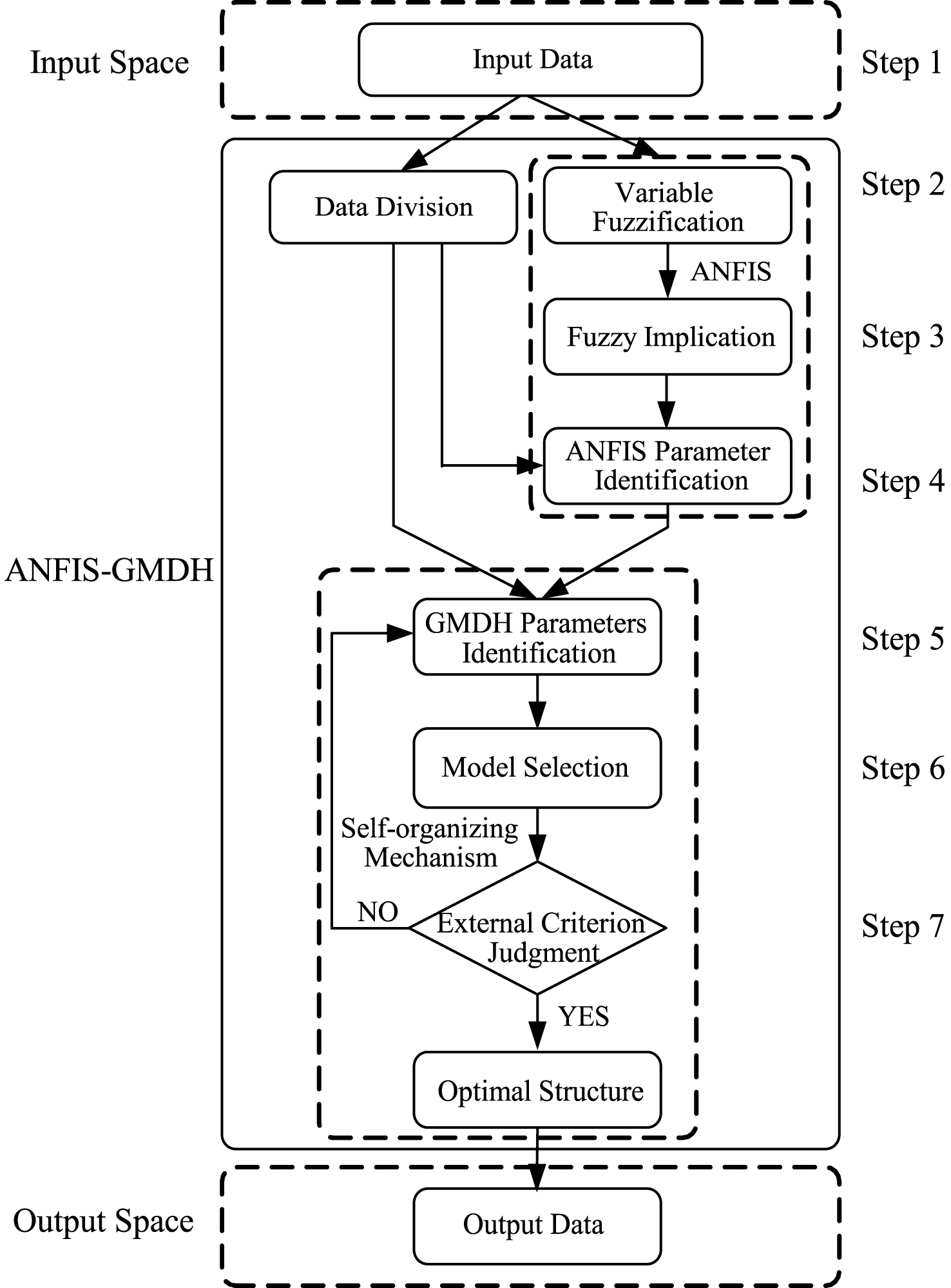 A New Modeling Algorithm Based On Anfis And Gmdh