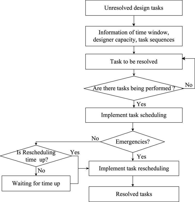 Multi-objective dynamic fuzzy scheduling and its algorithm ...