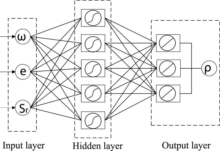 artificial neural network model for predicting soil electrical resistivity