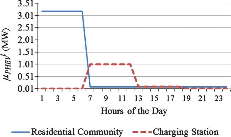 Optimal probabilistic reconfiguration of smart distribution grids