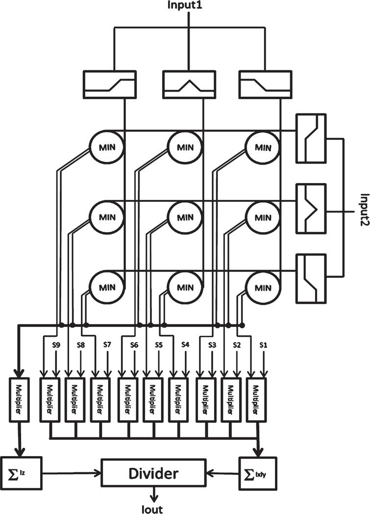 CMOS implementation of a novel analog multiplier/divider