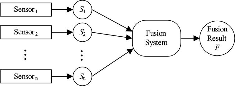 Selective and incremental fusion for fuzzy and uncertain