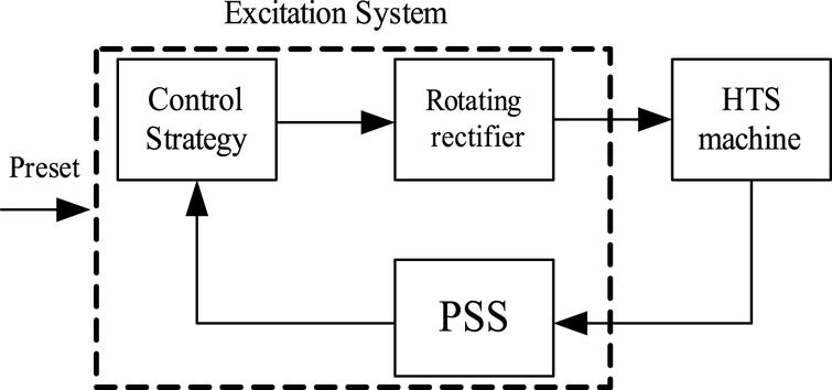 variable universe fuzzy control for excitation system of