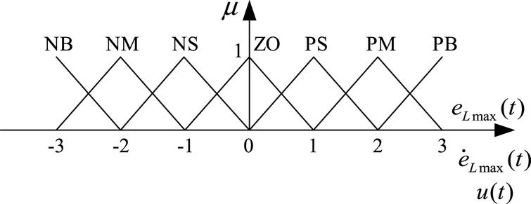 Attitude control based on fuzzy logic for continuum