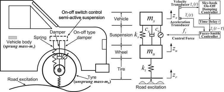 chaos control of a quarter car vehicle Volume 2, issue 12, december 2013 issn 2319 - 4847 volume 2, issue 12, december 2013 page 339 abstract  fuzzy control of semi-active quarter car suspension system with mr damper devdutt [3], examined mr damper and fuzzy controller suitable for passenger ride comfort and vehicle handling  7skyhook control for semi-active vehicle suspension xubin song [4].