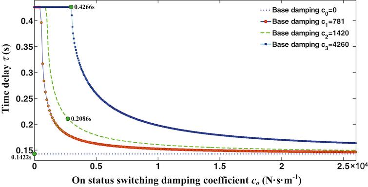 Stability analysis and fuzzy smith compensation control for
